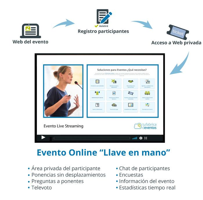Eventos online live streaming